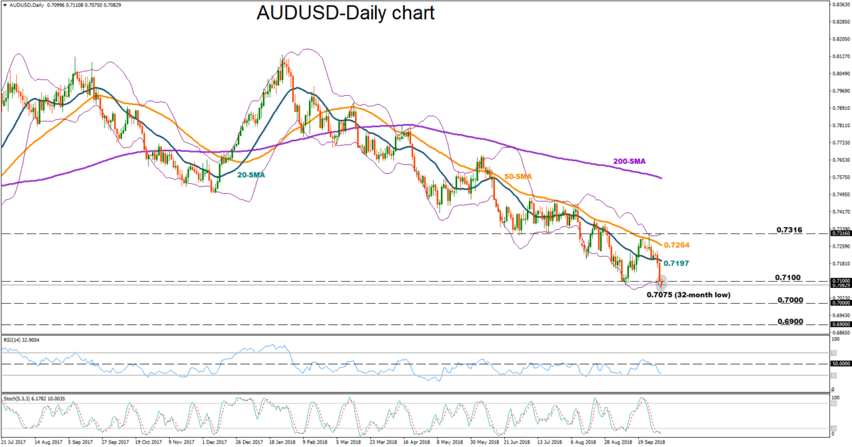 AUD/USD 4 Oct 18 | EconAlerts