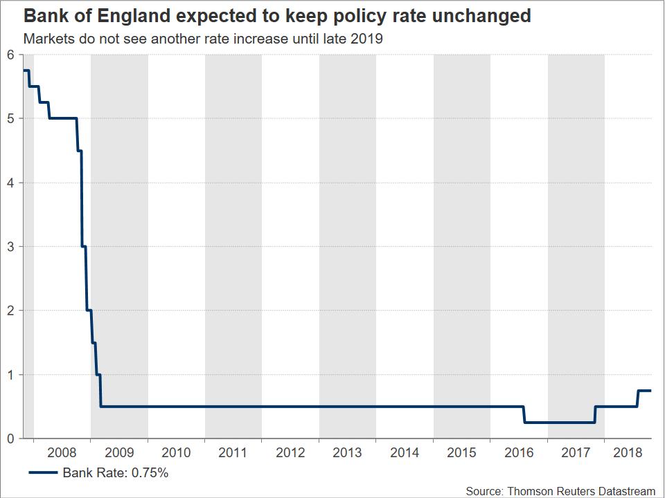Bank of England | EconAlerts