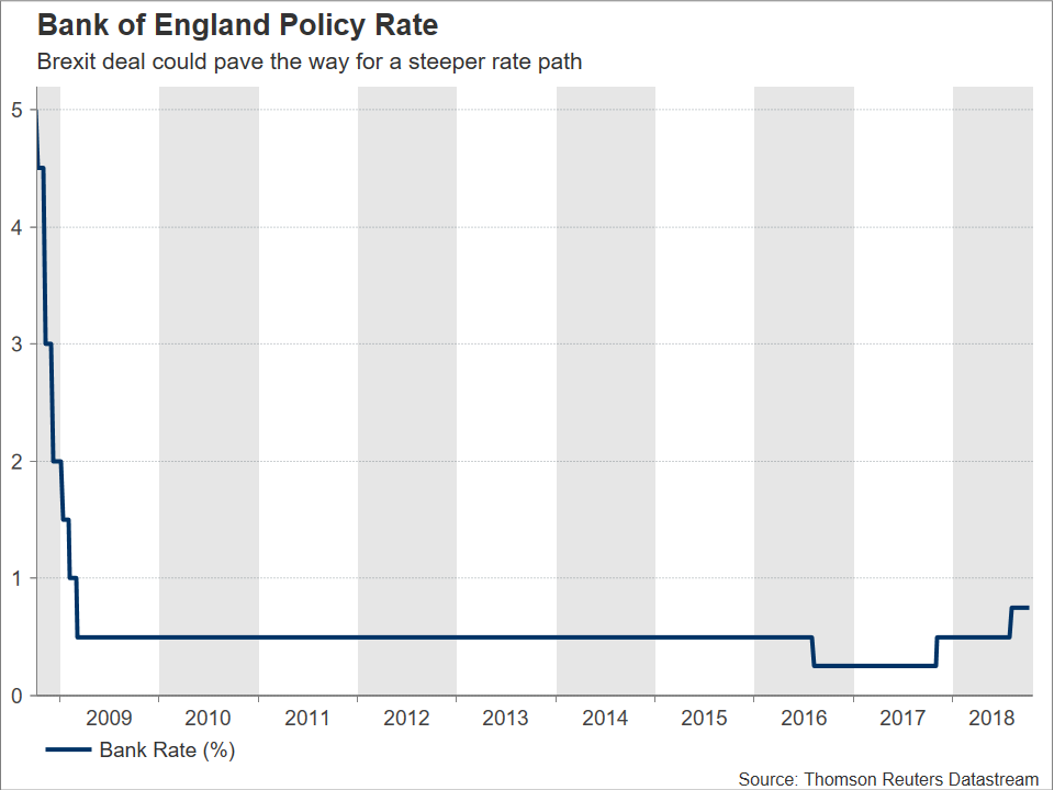 BoE rate | EconAlerts