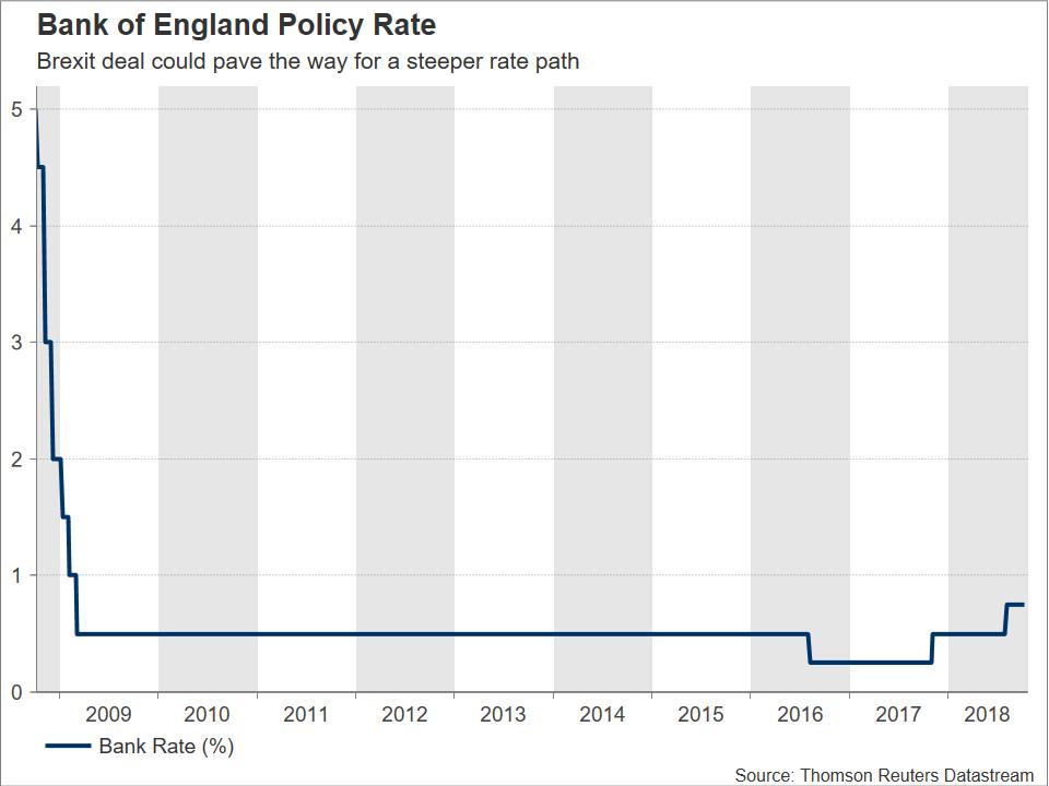 BoE rate | EconAlerts