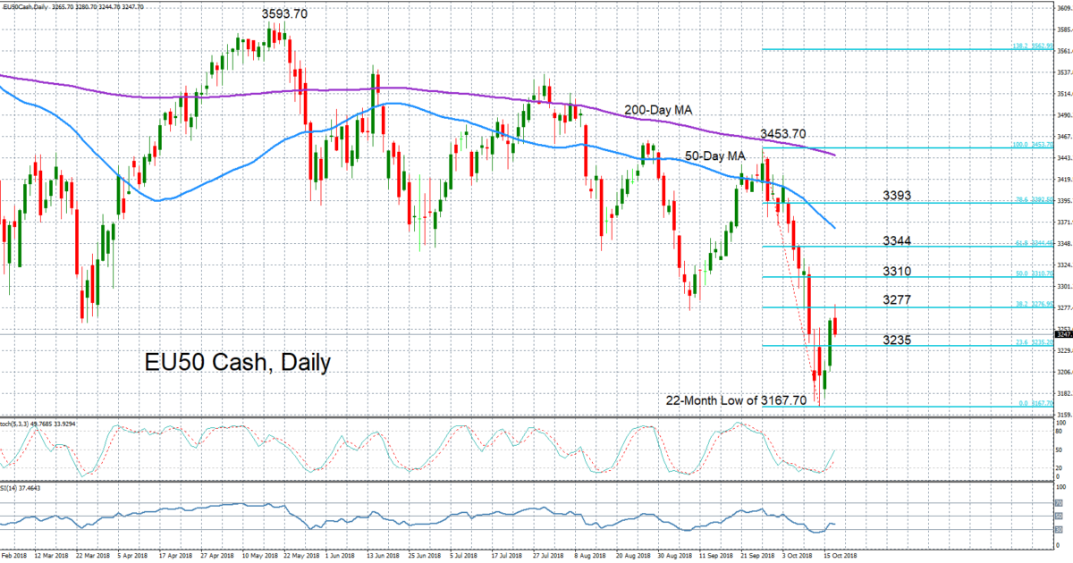 Technical Analysis – Euro Stoxx 50 below moving averages