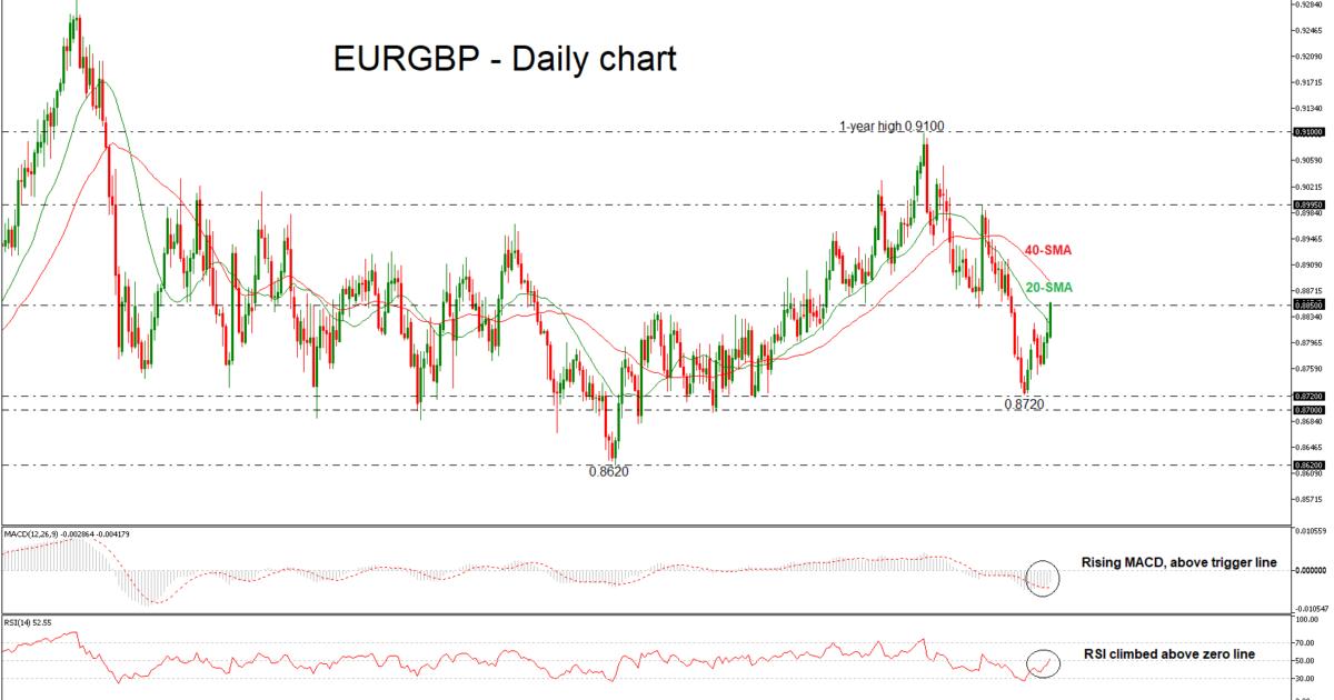 EUR/GBP 22/10/18   EconAlerts