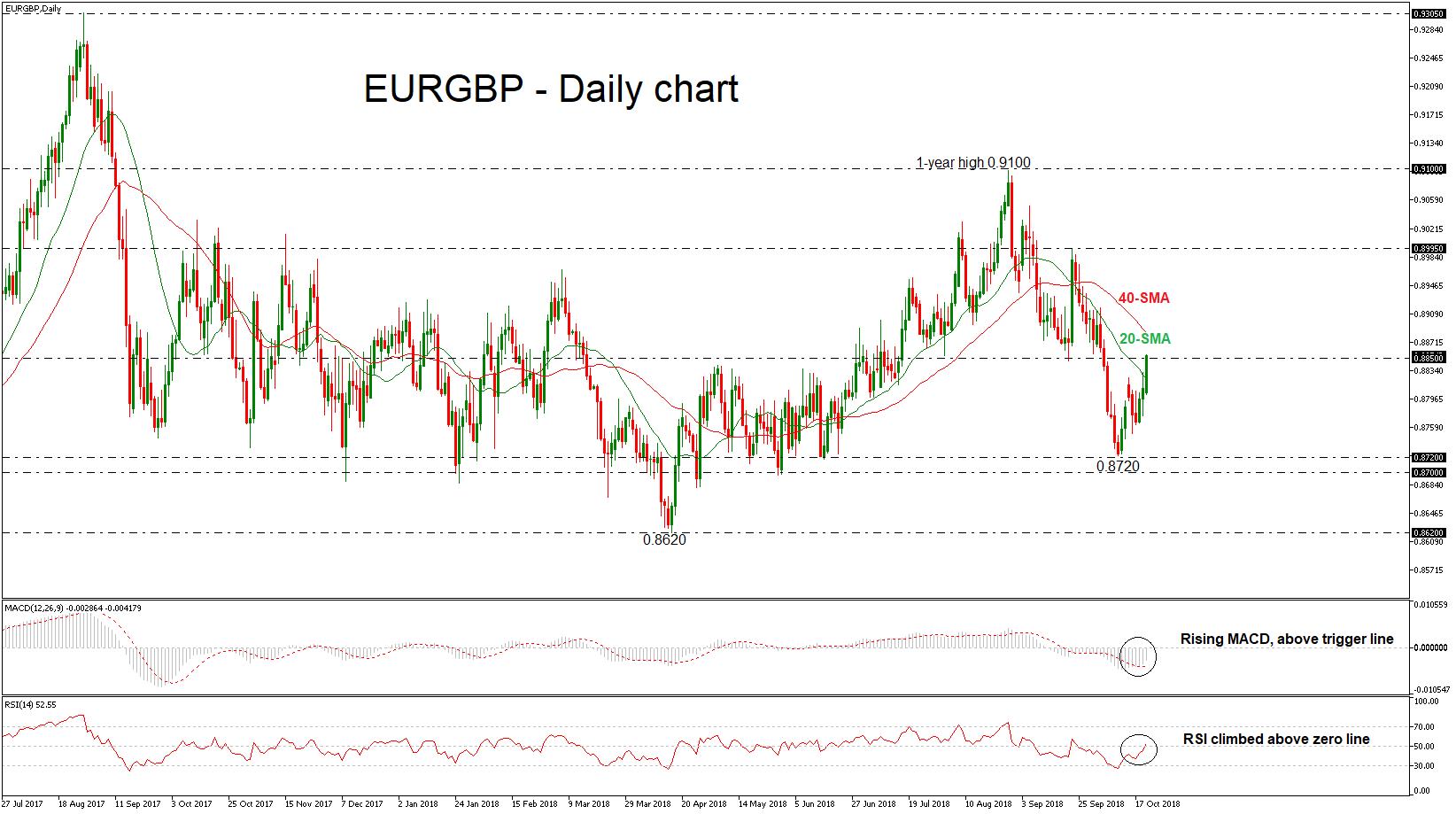 EUR/GBP 22/10/18 | EconAlerts