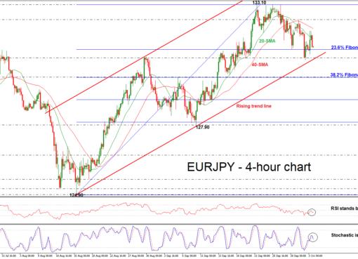 EUR/JPY 03/10/18   EconAlerts