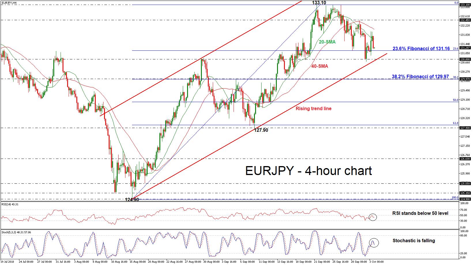 EUR/JPY 03/10/18 | EconAlerts
