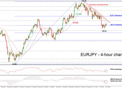 EUR/JPY 10/10/18 | EconAlerts