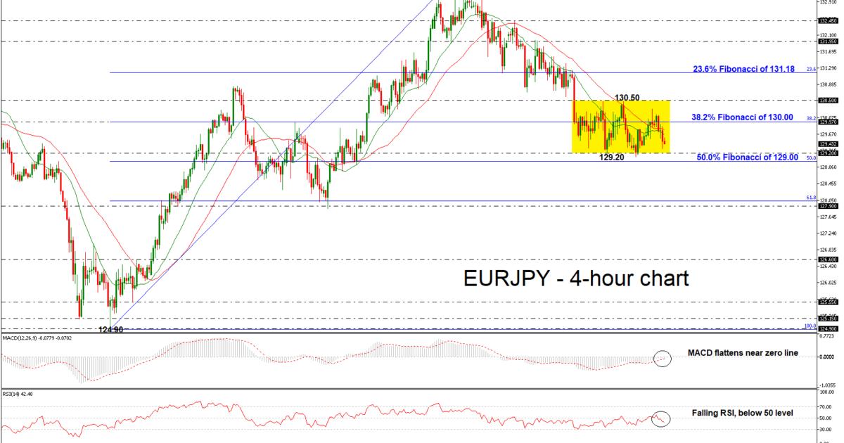 EUR/JPY 17/10/2018 | EconAlerts