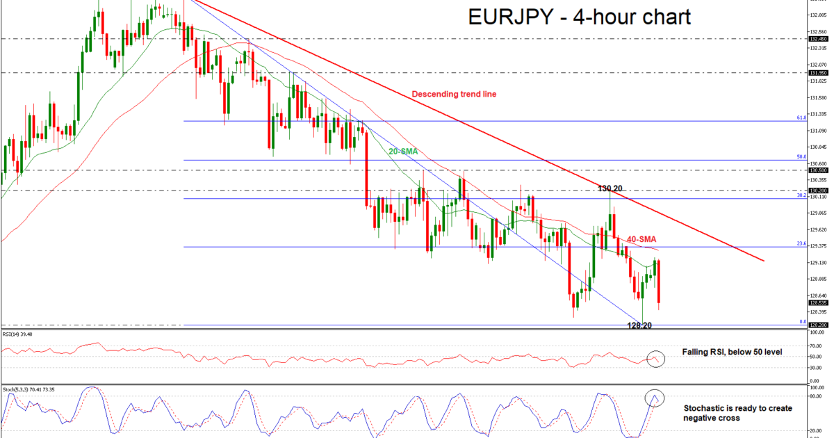 EUR/JPY 24/10/18   EconAlerts