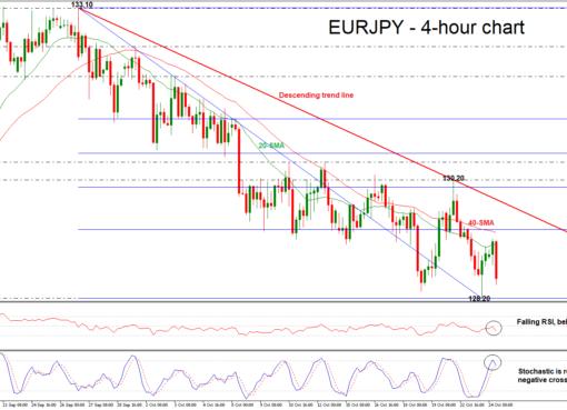 EUR/JPY 24/10/18 | EconAlerts