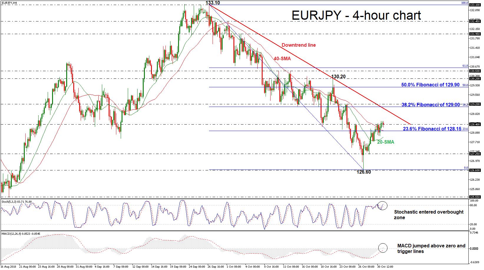 EUR/JPY 31/10/2018 | EconAlerts