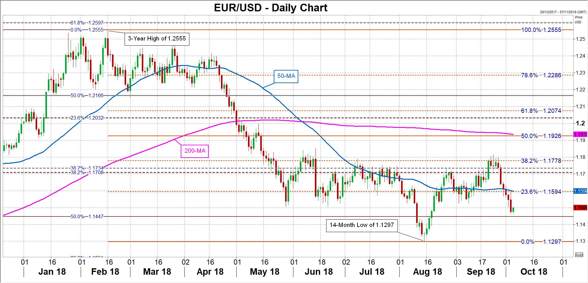 EUR/USD 05/10/2018   EconAlerts