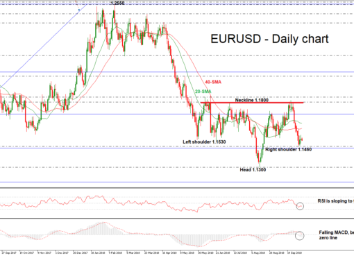 EUR/USD 08 OCT 18 | EconAlerts