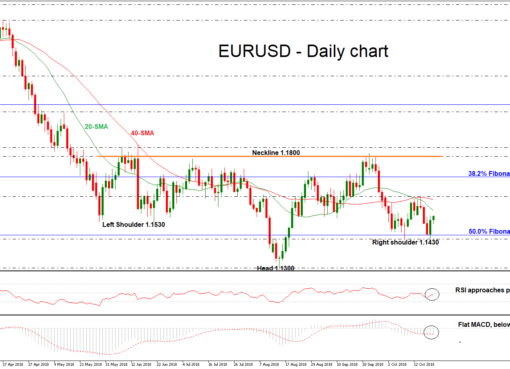 EUR/USD 22 OCT 2018 | EconAlerts