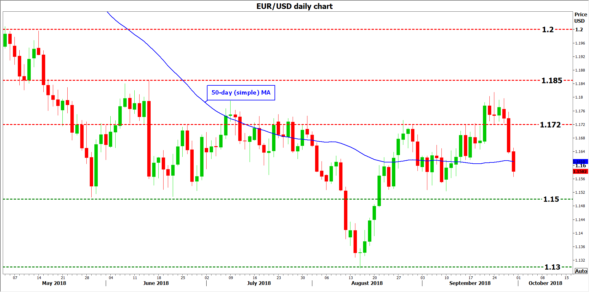 EUR/USD 28Sep18 | EconAlerts