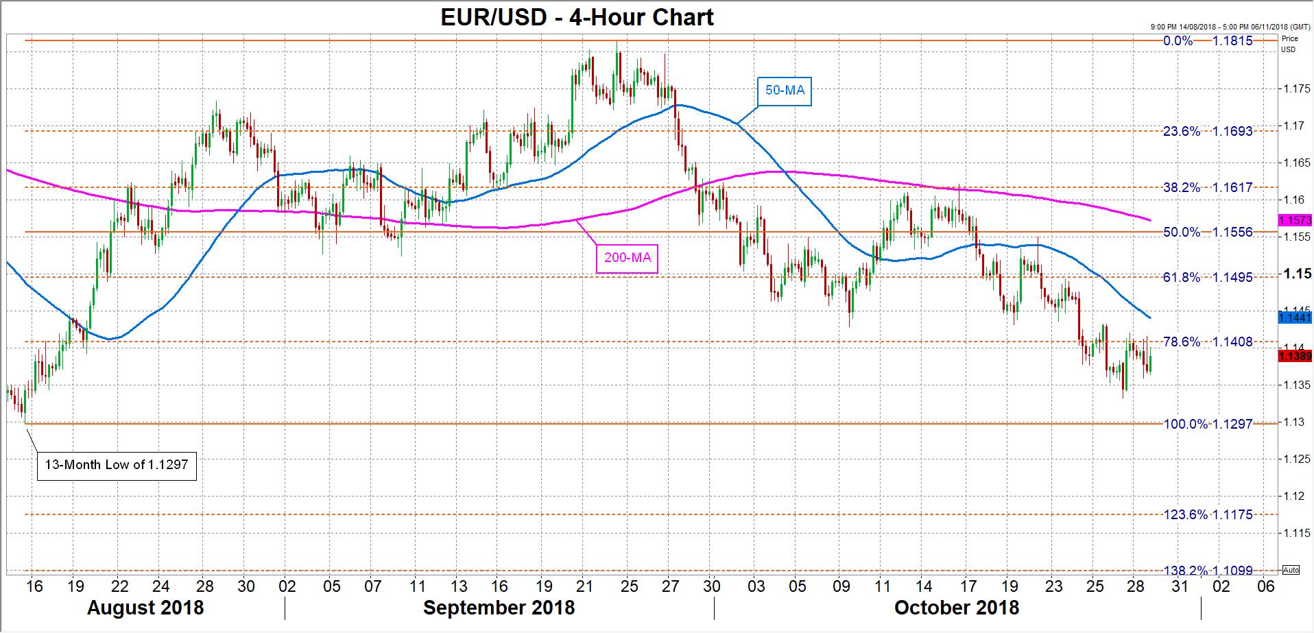 EUR/USD 29/10/2018 | EconAlerts
