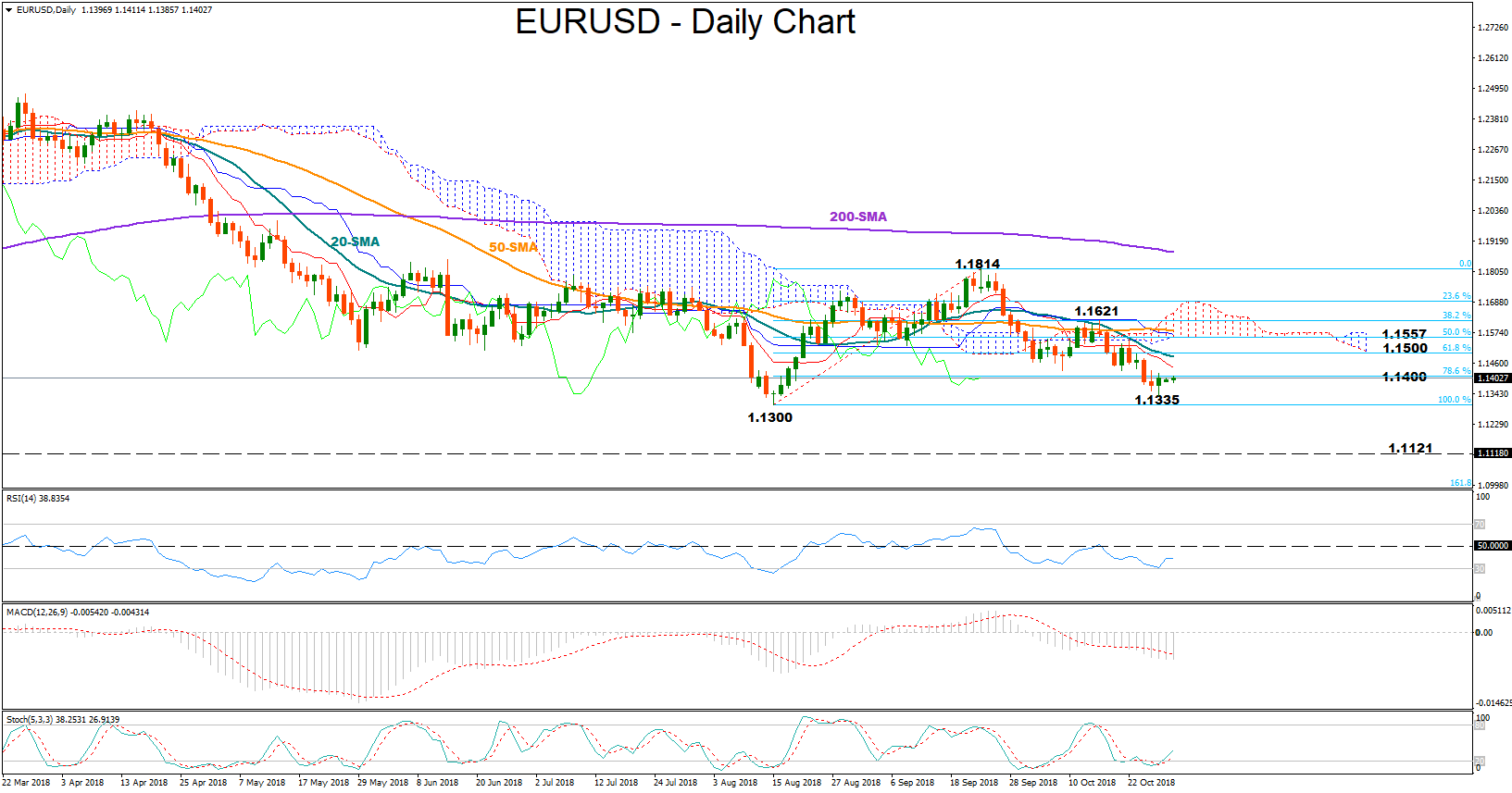 EUR/USD 29Oct18 | EconAlerts