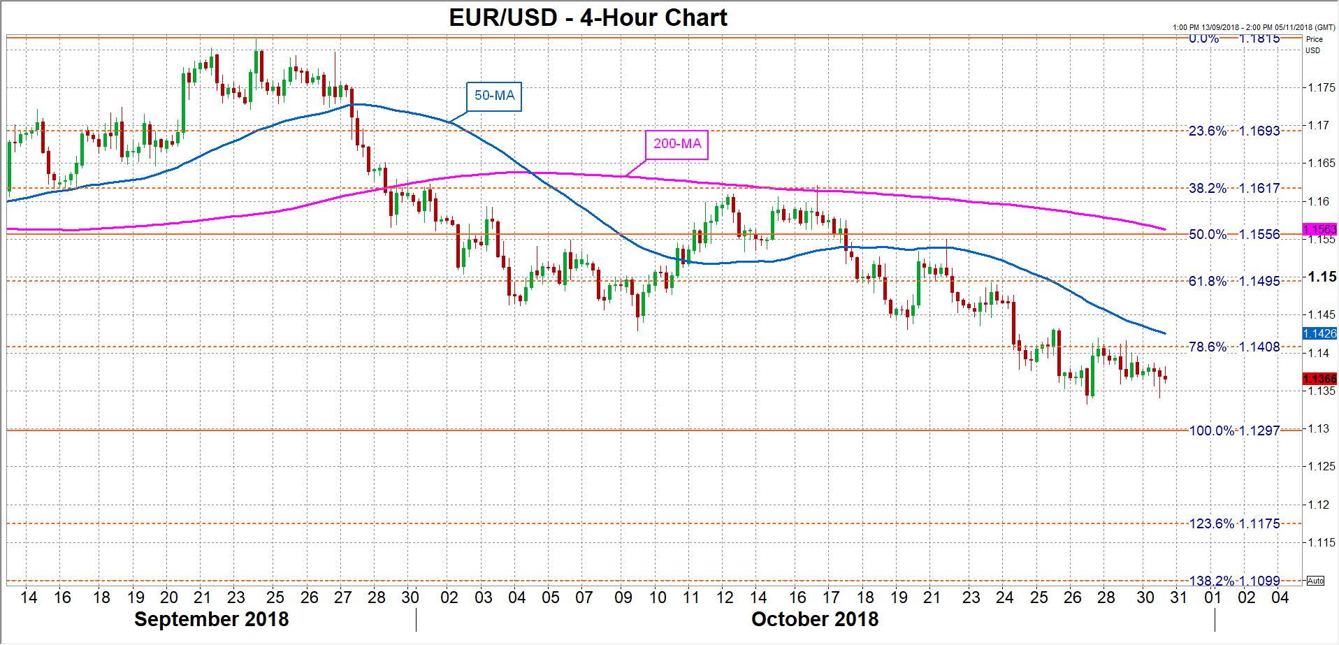 EUR/USD 30/10/2018   EconAlerts