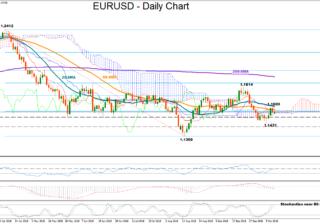 EUR/USD 15Oct | EconAlerts