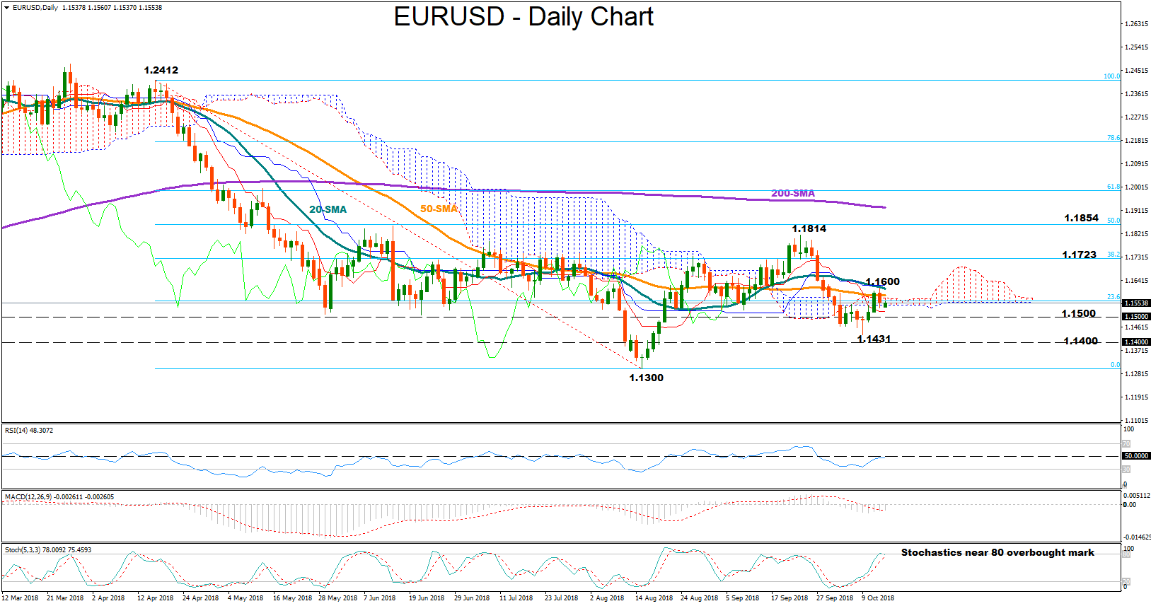 EUR/USD 15Oct | EconAlerts
