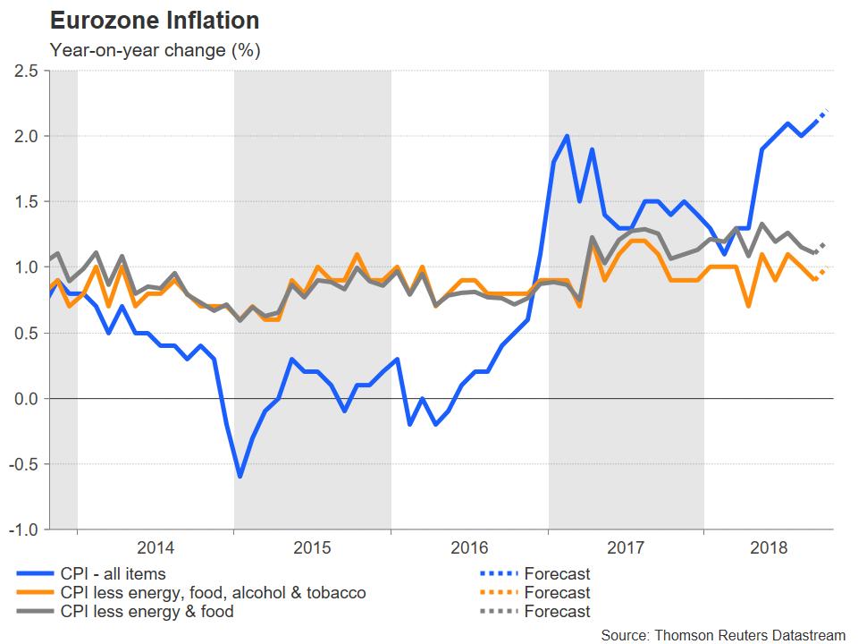 Eurozone CPI   EconAlerts