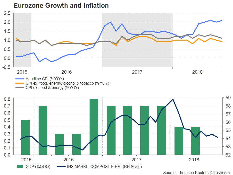 EZ CPI GDP PMI   EconAlerts
