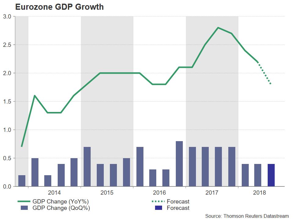 Eurozone GDP | EconAlerts