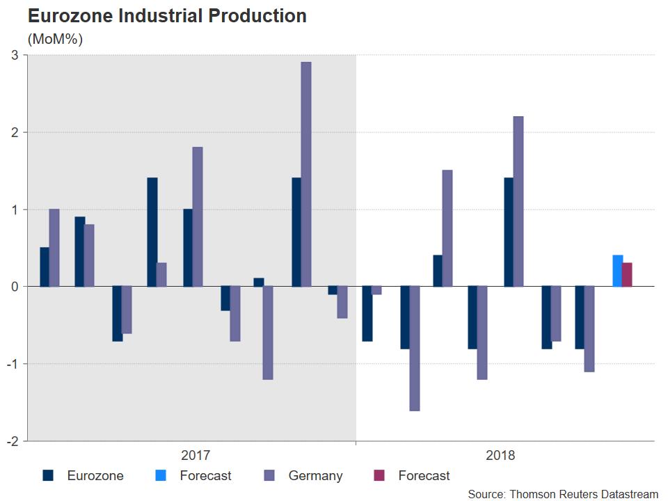 Eurozone Industrial Production | EconAlerts