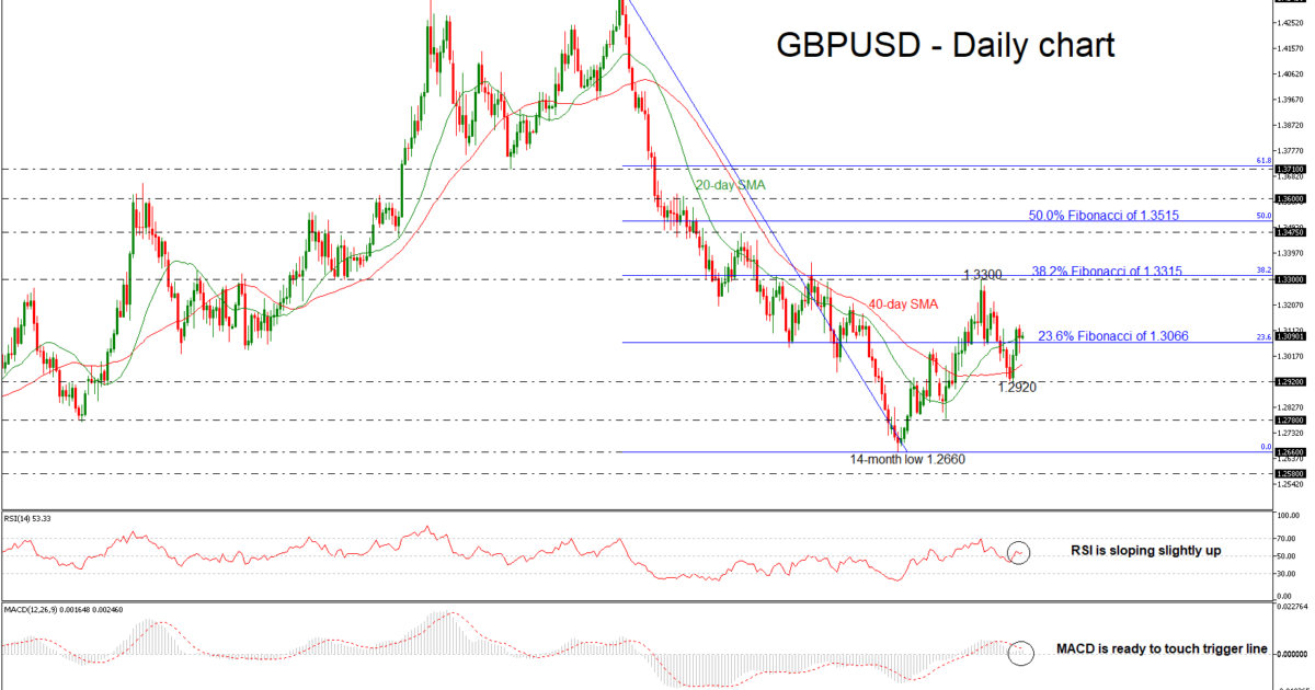 GBP/USD 09OCT | EconAlerts