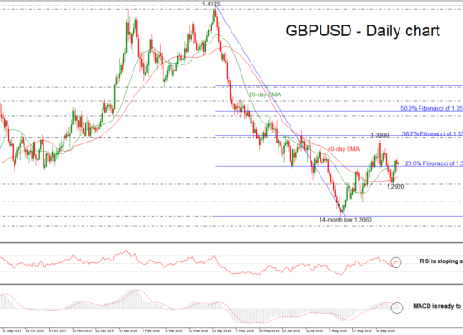 GBP/USD 09OCT | EconAlerts