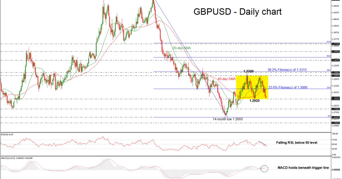 GBP/USD 23Oct| EconAlerts