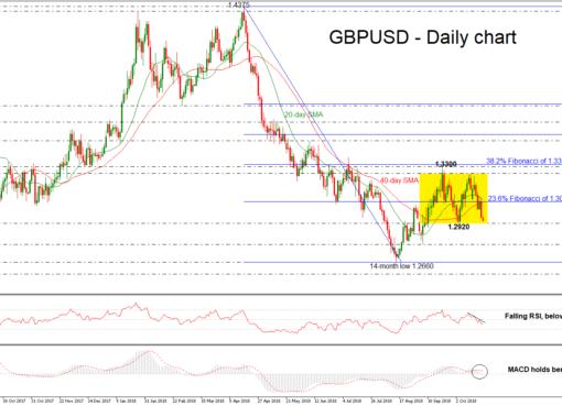 GBP/USD 23Oct  EconAlerts