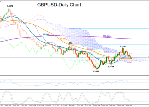 GBP/USD 3Oct2018 | EconAlerts