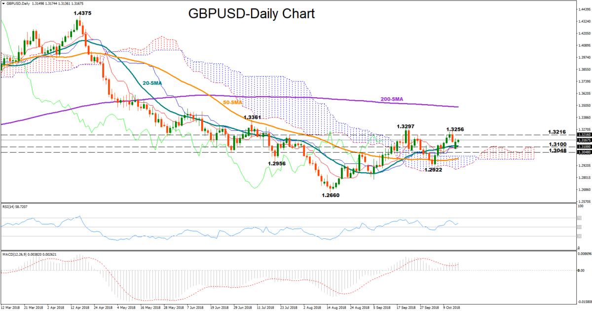 GBP/USD 16Oct | EconAlerts
