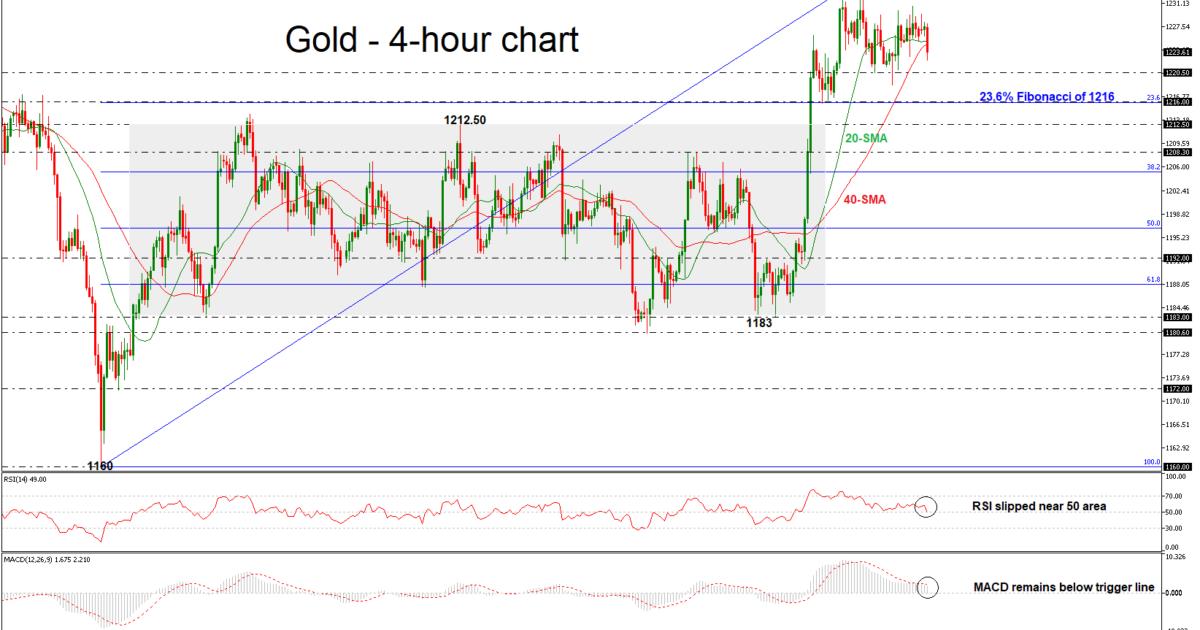 Gold 22/10/18 | EconAlerts