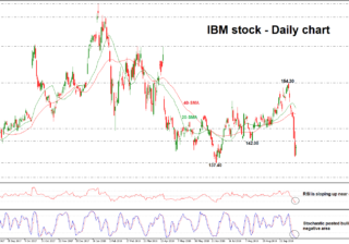 IBM 15/10/2018 | EconAlerts