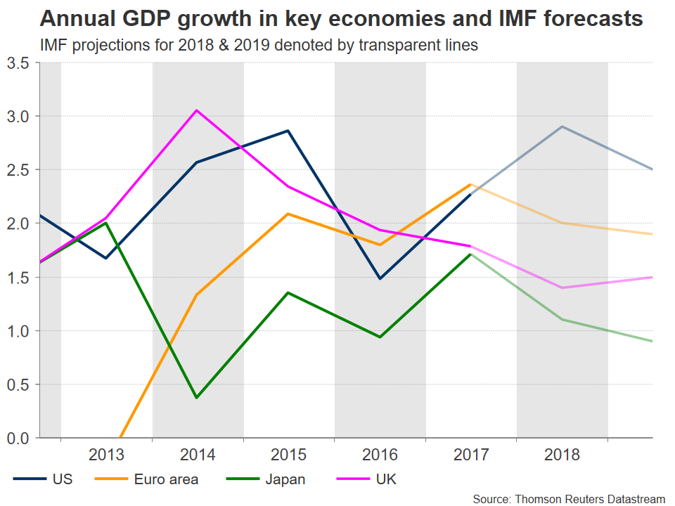 IMF GDP forecasts | EconAlerts