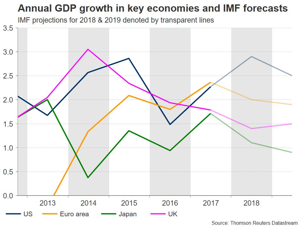 IMF GDP forecasts | EconAlerts