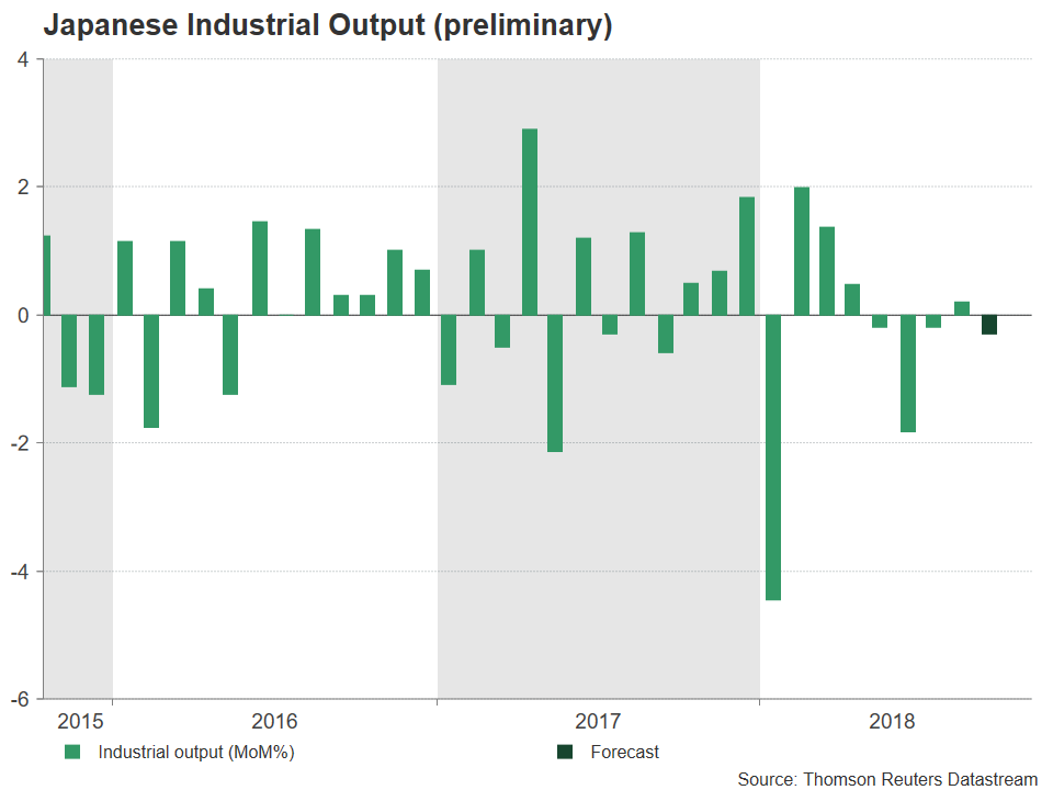 Japanese Industrial Production | EconAlerts