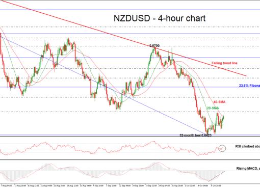 NZD/USD 11/10/18 | EconAlerts