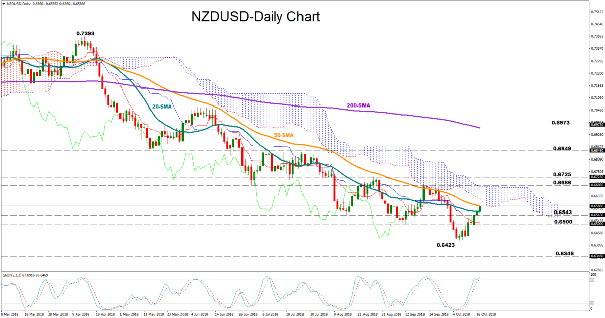 NZD/USD 17Oct | EconAlerts