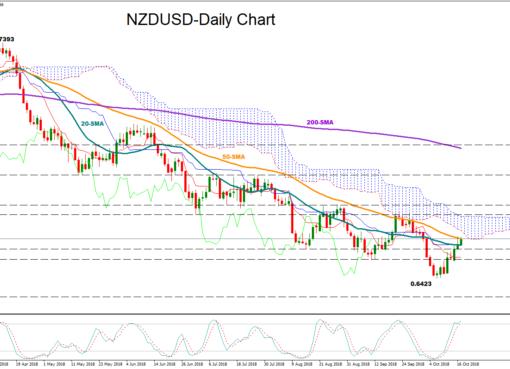 NZD/USD 17Oct | EconAlerts