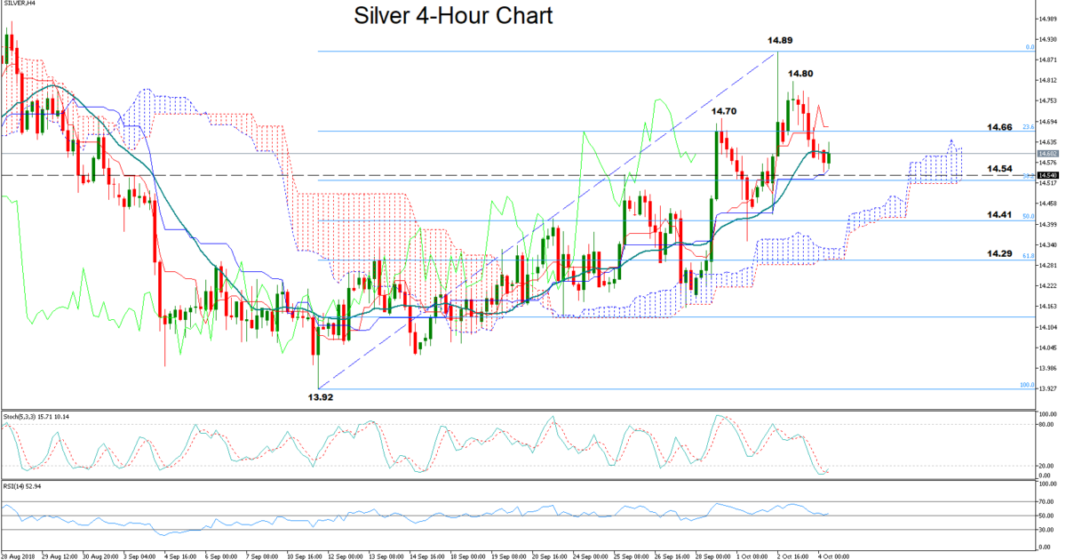 Silver 04/10/2018 | EconAlerts
