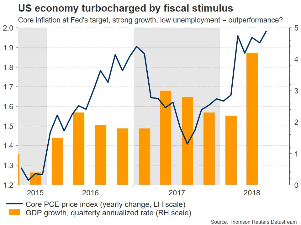 US economy fiscal turbocharge | EconAlerts