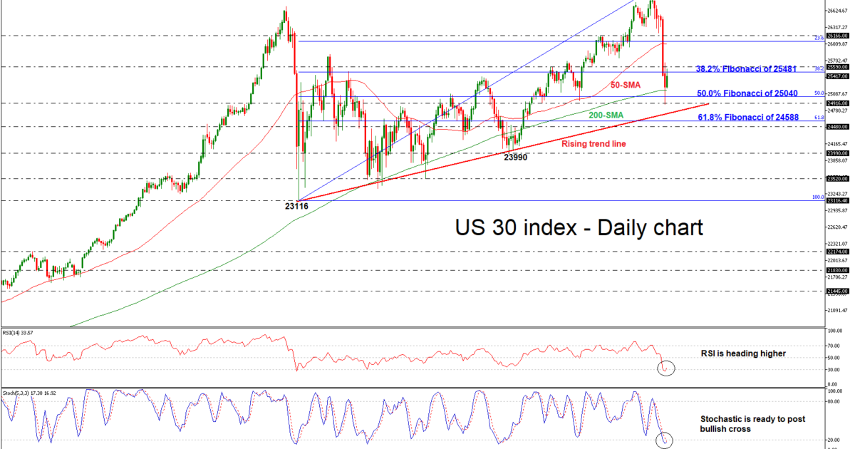 Dow Jones 12/10/18 | EconAlerts