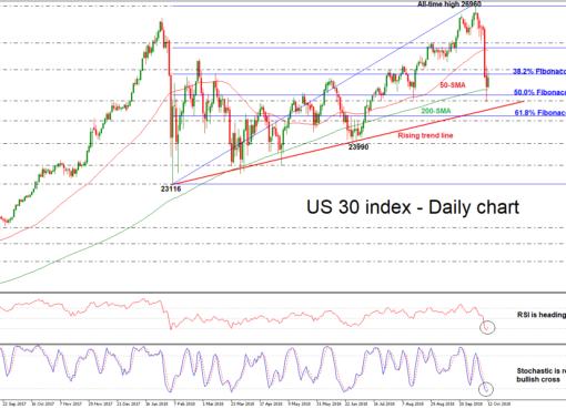 Dow Jones 12/10/18 | EconAlerts