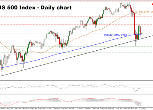 US500 Oct19 | EconAlerts