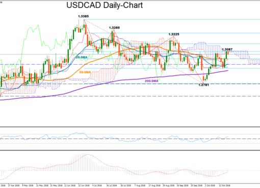 USD/CAD 19Oct | EconAlerts