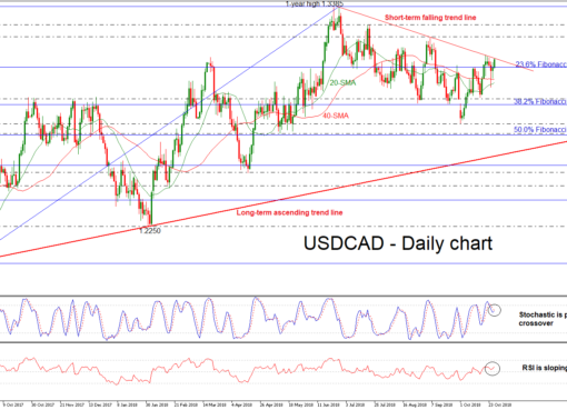 USD/CAD 26Oct | EconAlerts