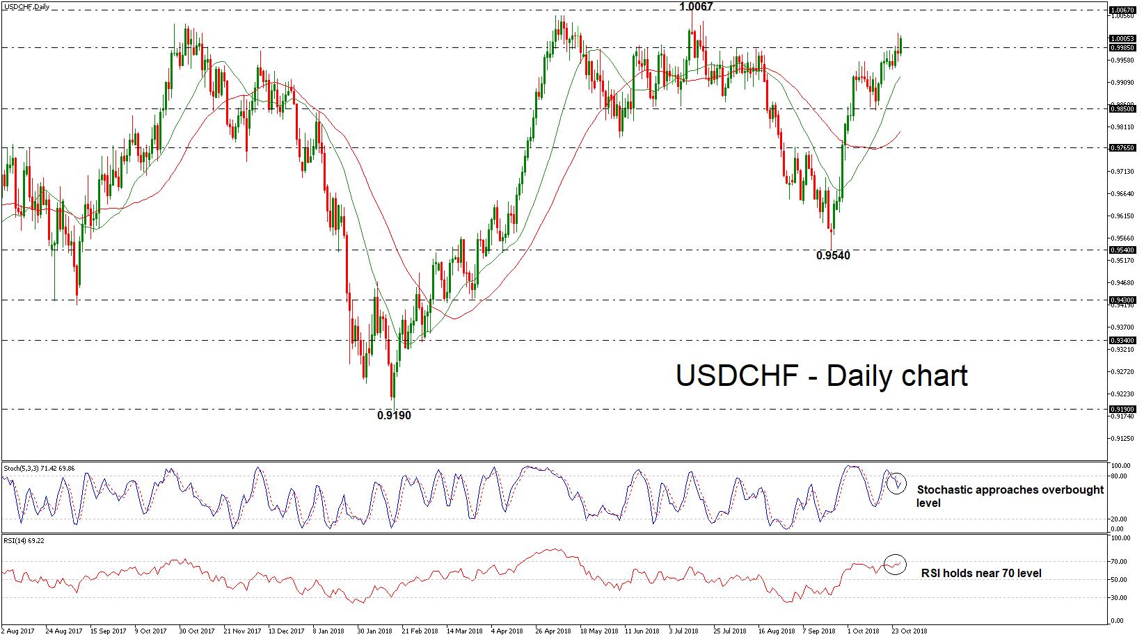 USD/CHF 26/10/18 | EconAlerts