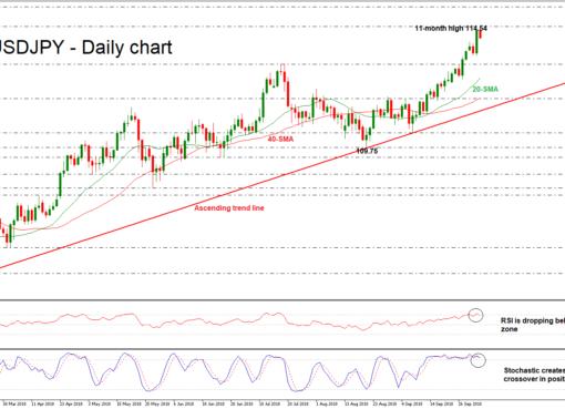 USD/JPY 04/10/18   EconAlerts
